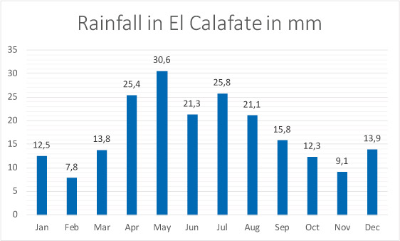 Rainfall in El Calafate