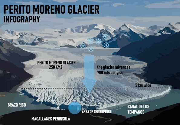 Perito Moreno Glacier Infography